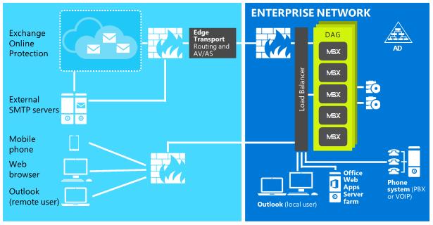 Exchange Server 2016 Architecture - Aerrow
