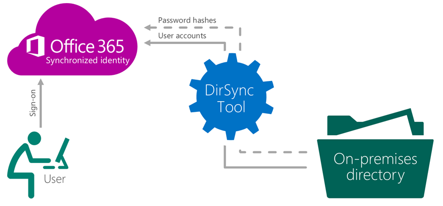Install and configure aad sync for office 365 aerrow lets start with the installation and configuration of dirsync for the replication of local ad with cloud office 365 before the installation of dirsync ccuart Image collections